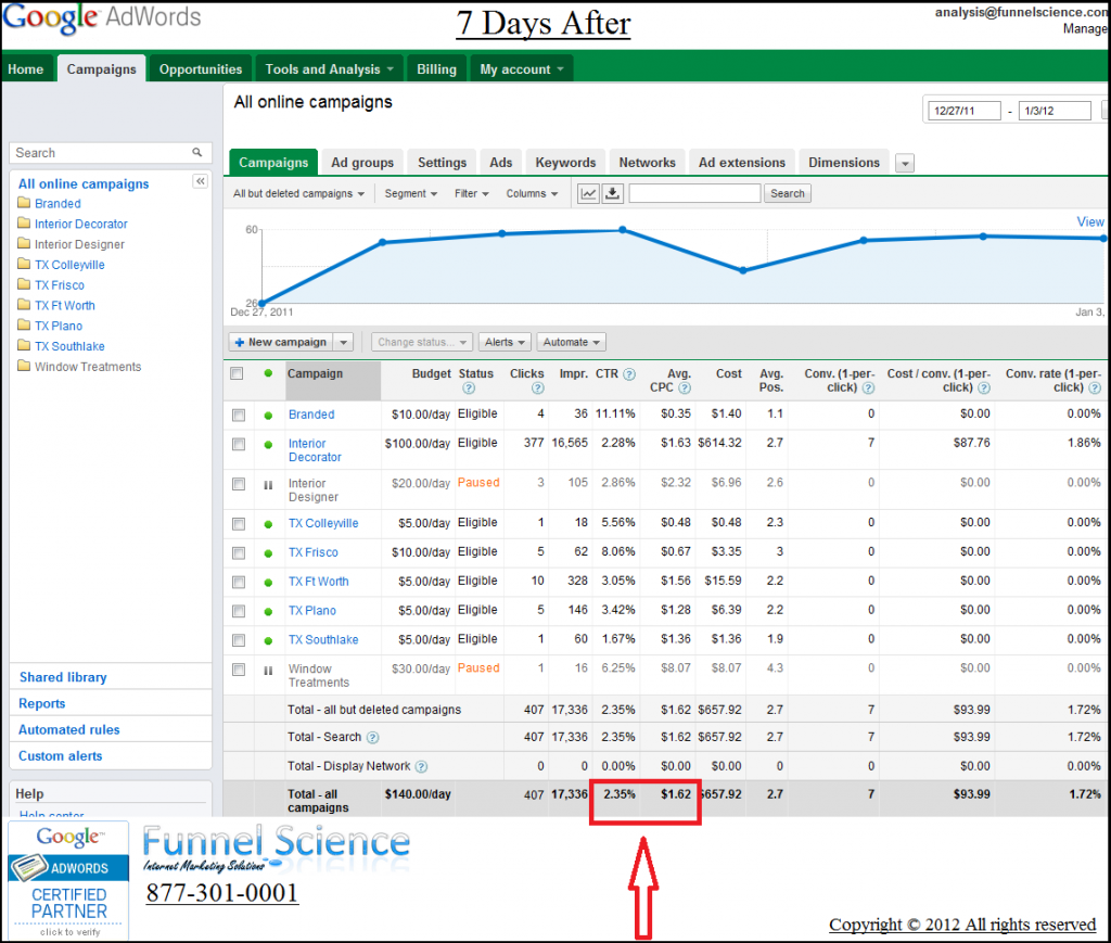 Funnel Science Optimizes Clients Google Adwords Account