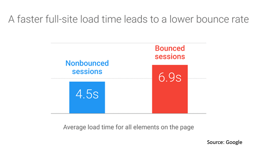 Google Bounce Rate with without AMP 500