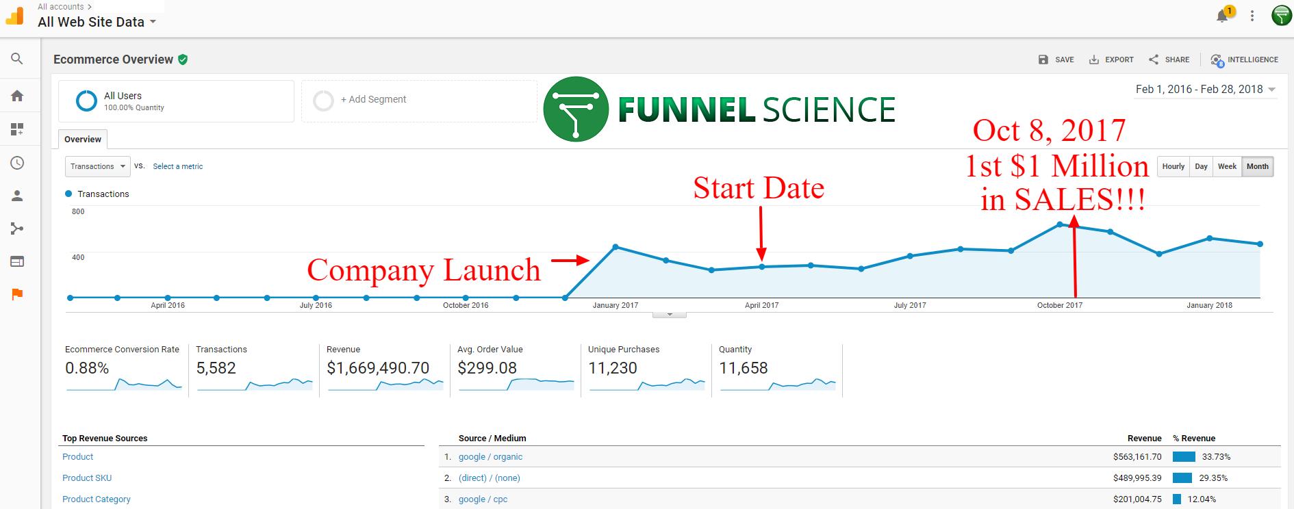 Funnel Science Internet Marketing using Scientific Method