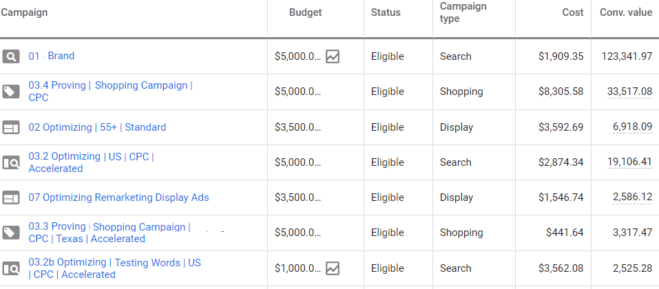 google ads campaign budget optimization sales