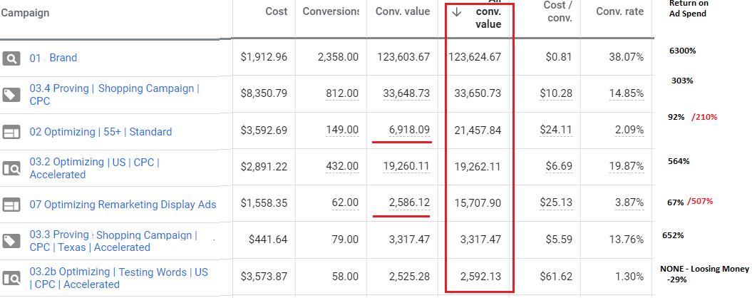 Sales Funnel Optimization Google Ads