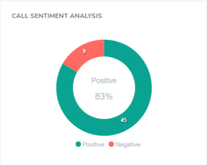 Call Sentiment After