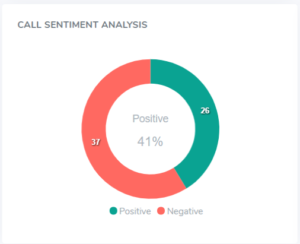 Call Sentiment Before
